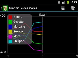 Graphique des scores