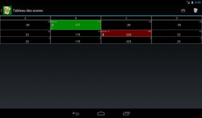 Tableau des scores_tablette